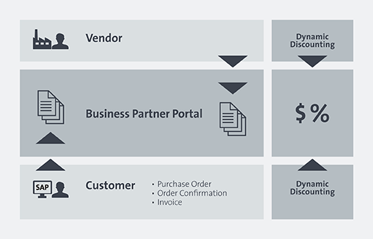 business partner portal