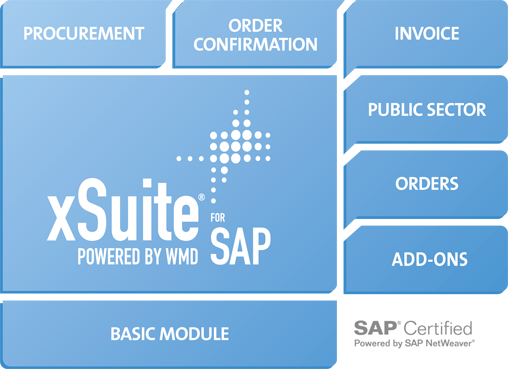 Solution for processing incoming order confirmations in SAP